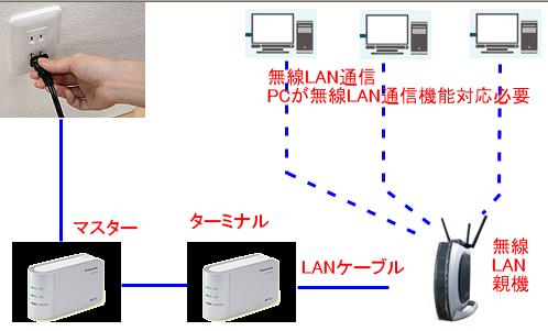 PLCと無線LAN構築