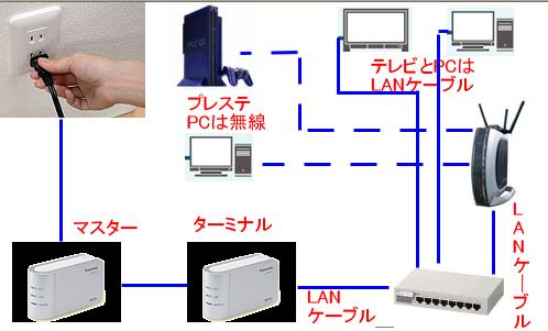 PLC複合LAN構築