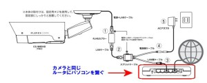 カメラを認識させる基本LAN構築図