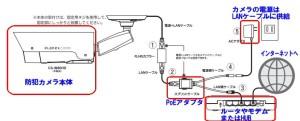 CS-W80HD防犯カメラ配線イメージ