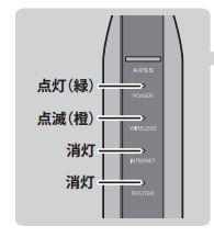 WSR-1166DHPの中継モード動作確認