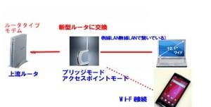 シングルルータWi-Fi環境