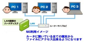 NAS利用イメージ