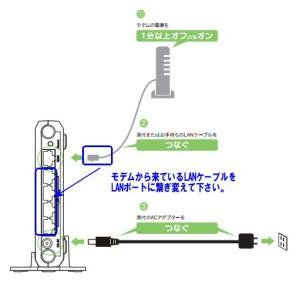 WN-G300R3のブリッジモード配線切り替え