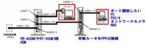 v6プラスIPv4を繋ぐ方法構成図