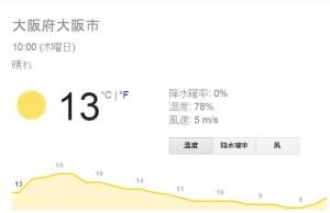 無線LANテスト日時の温度と湿度