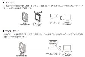 SIM無しモバイルルータの設定イメージ図