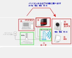 防犯カメラにping送信例