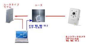 二重ルータpingエラーサンプル図