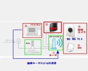 無線LANにpingを送信するイメージ図