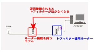 迂回接続の説明