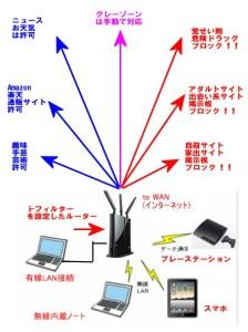 i-フィルタールータの仕組み