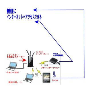 i-フィルターが適用出来ない通信