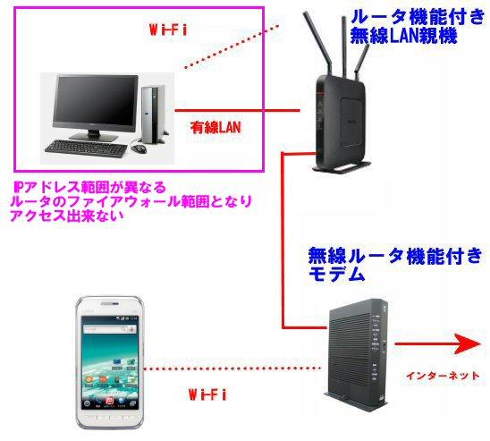 プライバシーセパレータ設定 スマートフォンがパソコンやNASに繋がらない時に確認