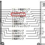 フレッツ光モデムランプの説明 (PR-200NE PR-S300 RT-400 RT-500 シリーズ)